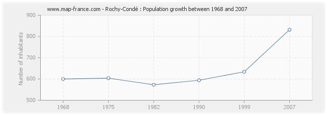 Population Rochy-Condé