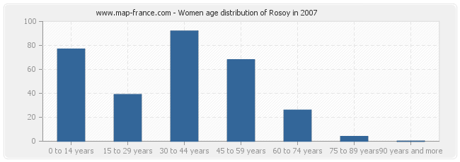 Women age distribution of Rosoy in 2007