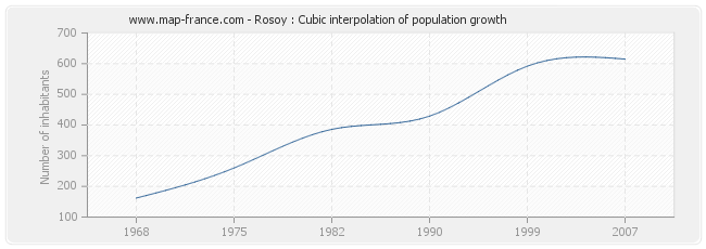 Rosoy : Cubic interpolation of population growth
