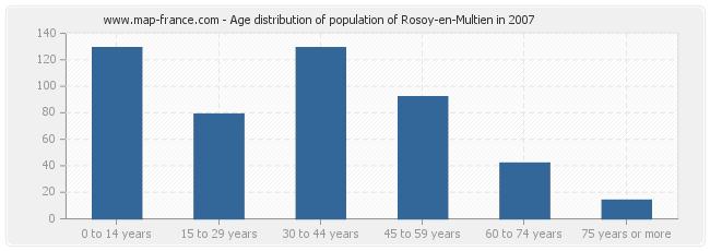 Age distribution of population of Rosoy-en-Multien in 2007