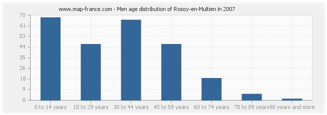 Men age distribution of Rosoy-en-Multien in 2007