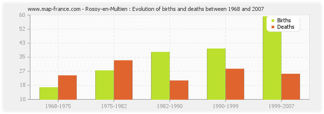 Rosoy-en-Multien : Evolution of births and deaths between 1968 and 2007