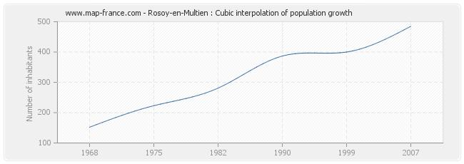 Rosoy-en-Multien : Cubic interpolation of population growth