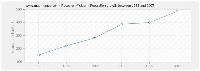 Population Rosoy-en-Multien