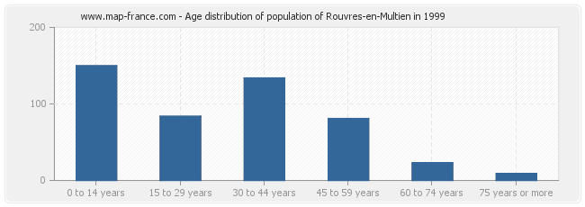 Age distribution of population of Rouvres-en-Multien in 1999