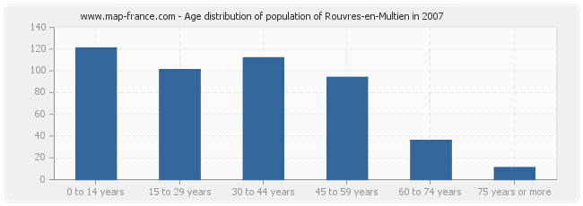 Age distribution of population of Rouvres-en-Multien in 2007