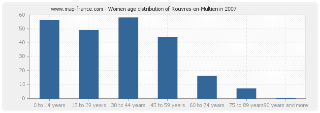 Women age distribution of Rouvres-en-Multien in 2007