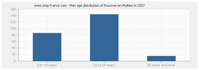 Men age distribution of Rouvres-en-Multien in 2007