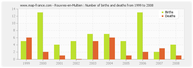Rouvres-en-Multien : Number of births and deaths from 1999 to 2008