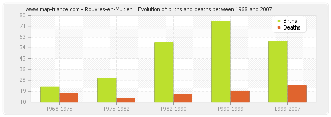 Rouvres-en-Multien : Evolution of births and deaths between 1968 and 2007