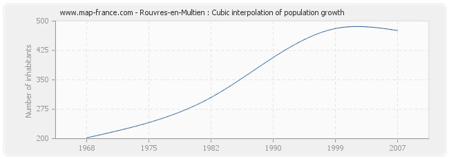 Rouvres-en-Multien : Cubic interpolation of population growth