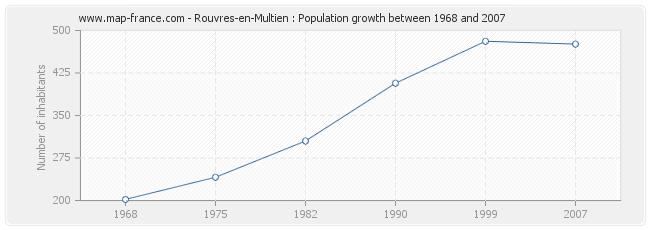 Population Rouvres-en-Multien