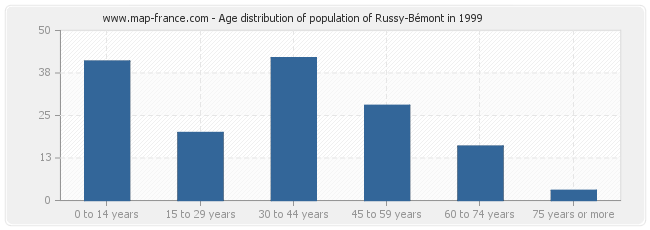 Age distribution of population of Russy-Bémont in 1999