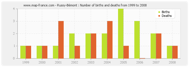 Russy-Bémont : Number of births and deaths from 1999 to 2008