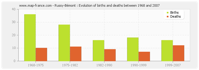 Russy-Bémont : Evolution of births and deaths between 1968 and 2007