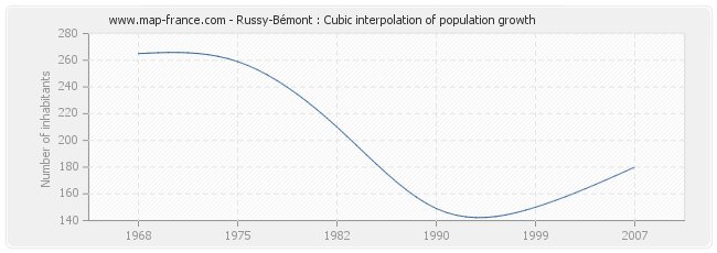 Russy-Bémont : Cubic interpolation of population growth