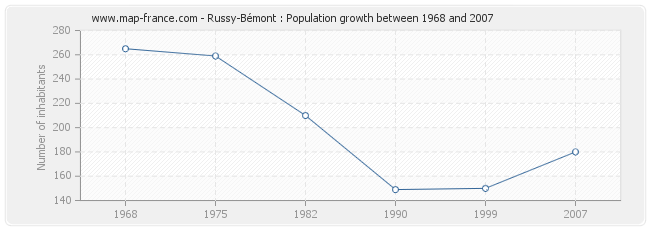 Population Russy-Bémont
