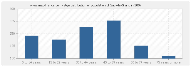 Age distribution of population of Sacy-le-Grand in 2007