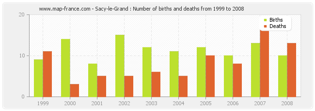 Sacy-le-Grand : Number of births and deaths from 1999 to 2008