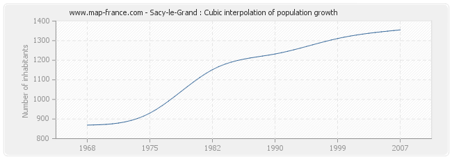 Sacy-le-Grand : Cubic interpolation of population growth
