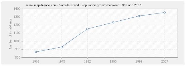Population Sacy-le-Grand
