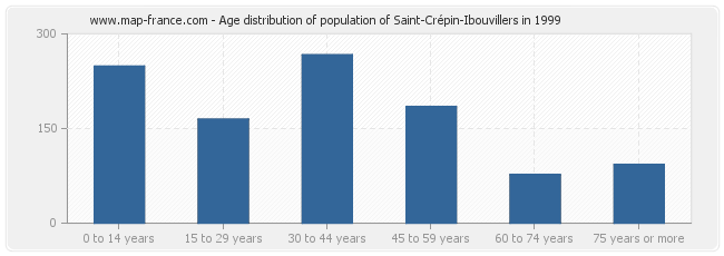 Age distribution of population of Saint-Crépin-Ibouvillers in 1999