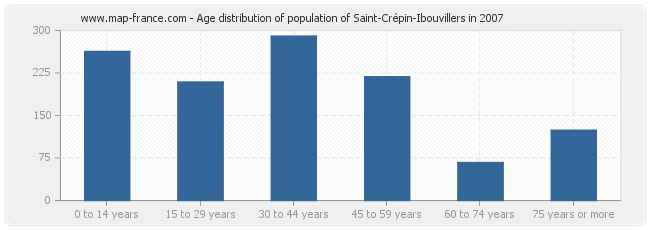Age distribution of population of Saint-Crépin-Ibouvillers in 2007