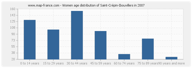 Women age distribution of Saint-Crépin-Ibouvillers in 2007