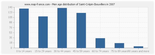 Men age distribution of Saint-Crépin-Ibouvillers in 2007