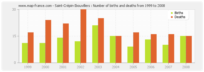 Saint-Crépin-Ibouvillers : Number of births and deaths from 1999 to 2008
