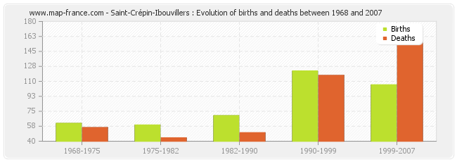 Saint-Crépin-Ibouvillers : Evolution of births and deaths between 1968 and 2007