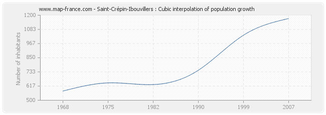 Saint-Crépin-Ibouvillers : Cubic interpolation of population growth