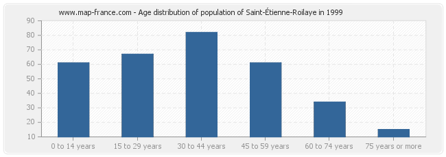 Age distribution of population of Saint-Étienne-Roilaye in 1999