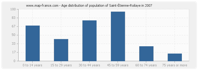 Age distribution of population of Saint-Étienne-Roilaye in 2007
