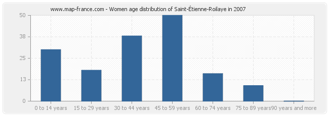 Women age distribution of Saint-Étienne-Roilaye in 2007