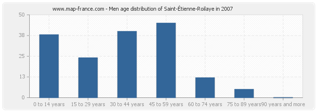 Men age distribution of Saint-Étienne-Roilaye in 2007