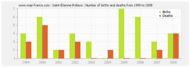 Saint-Étienne-Roilaye : Number of births and deaths from 1999 to 2008