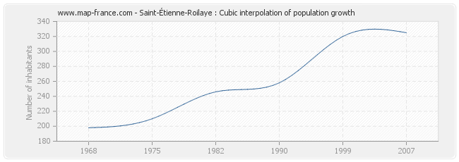 Saint-Étienne-Roilaye : Cubic interpolation of population growth