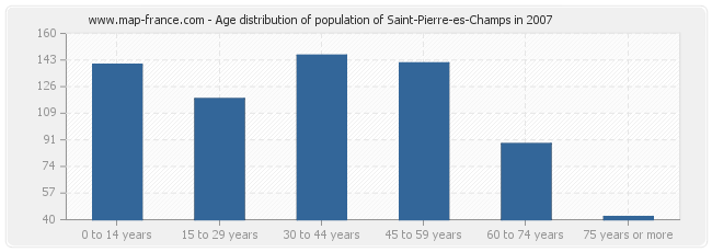 Age distribution of population of Saint-Pierre-es-Champs in 2007