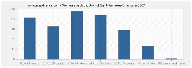 Women age distribution of Saint-Pierre-es-Champs in 2007
