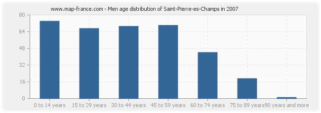 Men age distribution of Saint-Pierre-es-Champs in 2007