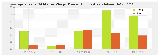 Saint-Pierre-es-Champs : Evolution of births and deaths between 1968 and 2007