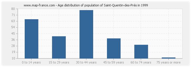 Age distribution of population of Saint-Quentin-des-Prés in 1999