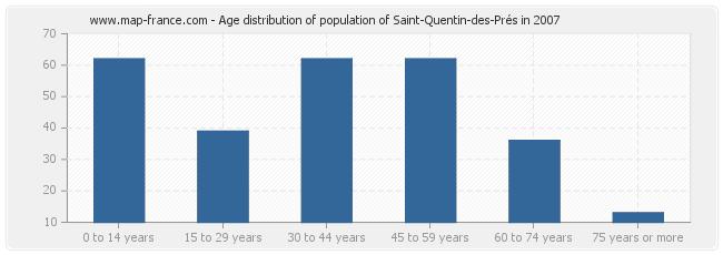 Age distribution of population of Saint-Quentin-des-Prés in 2007