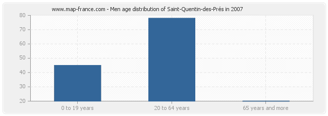 Men age distribution of Saint-Quentin-des-Prés in 2007