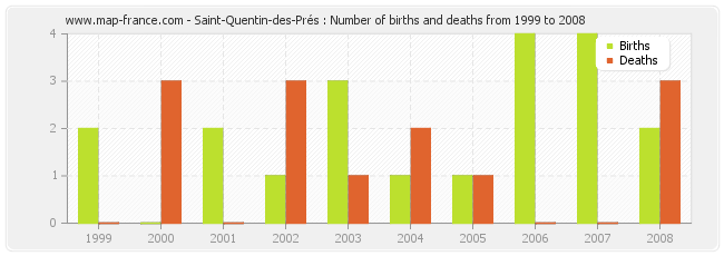 Saint-Quentin-des-Prés : Number of births and deaths from 1999 to 2008