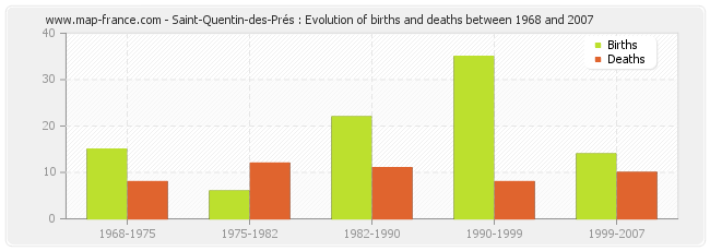Saint-Quentin-des-Prés : Evolution of births and deaths between 1968 and 2007