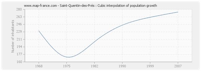Saint-Quentin-des-Prés : Cubic interpolation of population growth