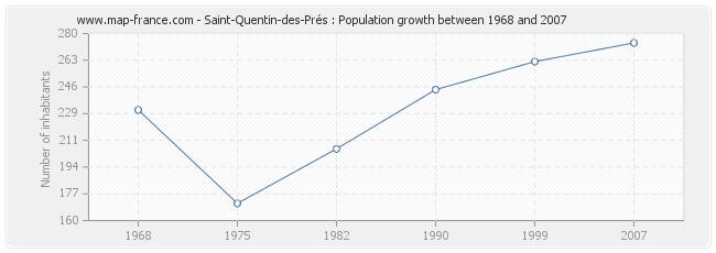 Population Saint-Quentin-des-Prés