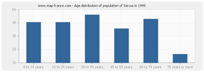 Age distribution of population of Sarcus in 1999